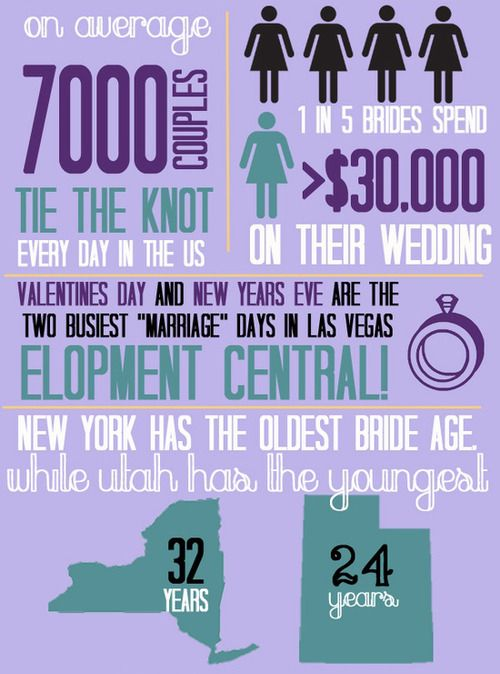 Very Interesting Wedding Facts