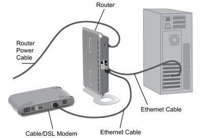 Modem vs Router vs Ethernet | Modem vs Router vs Etherne | Wifi
