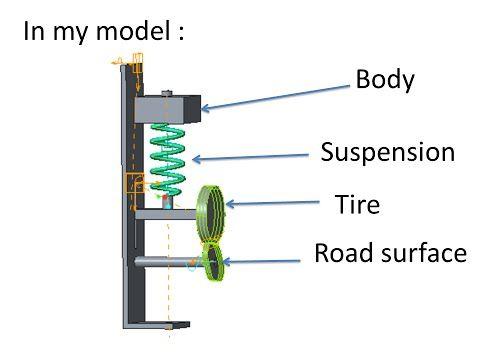 Ptc Creo Pro E Simple Model Of Suspension Dynamics Analysis Youtube E Simple Model Analysis