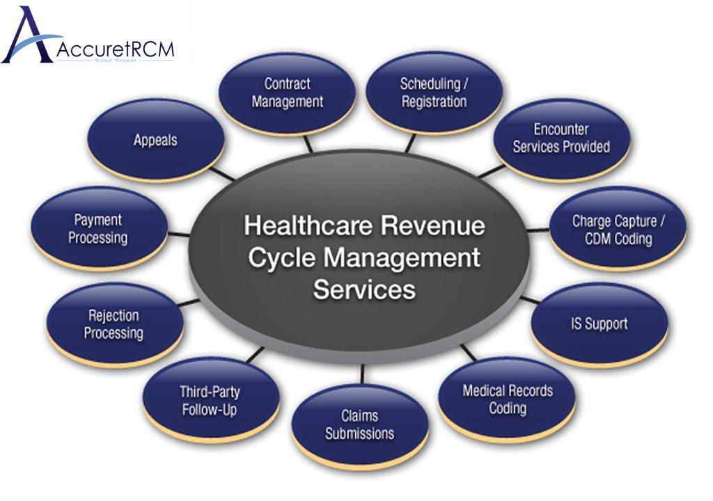 Healthcare Revenue Cycle Management Services Importance. Goldman Sachs Ceo History Mba Programs In Dc. Mcafee Vulnerability Scanner Irvington N J. Installing Electric Cooktop Free Ad Blaster. Organizations That Help Children In Africa. How To Trade In Games At Gamestop. Low Down Payment Car Insurance. How Much Money Does A Physician Assistant Make. Advertising Agencies In Richmond Va