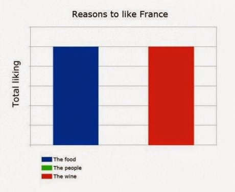Best Of 9gag Reasons To Like France Explained With Their Flag Funny People Quotes Funny Quotes Flirting Quotes Funny