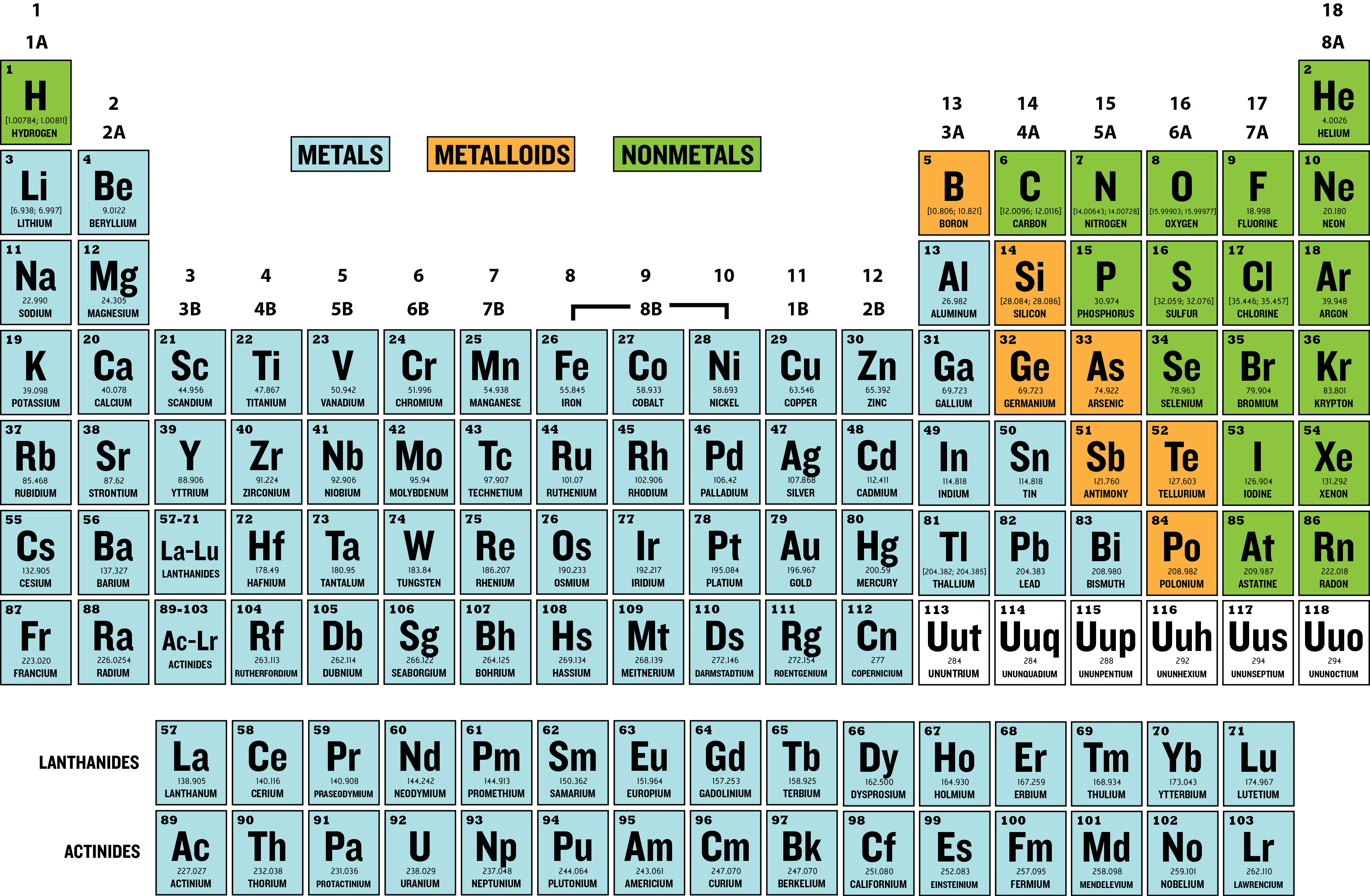 Nonmetals On The Periodic Table