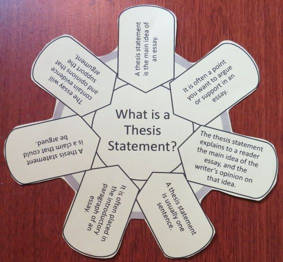 Writing A Thesis Statement  Thesis Free And English