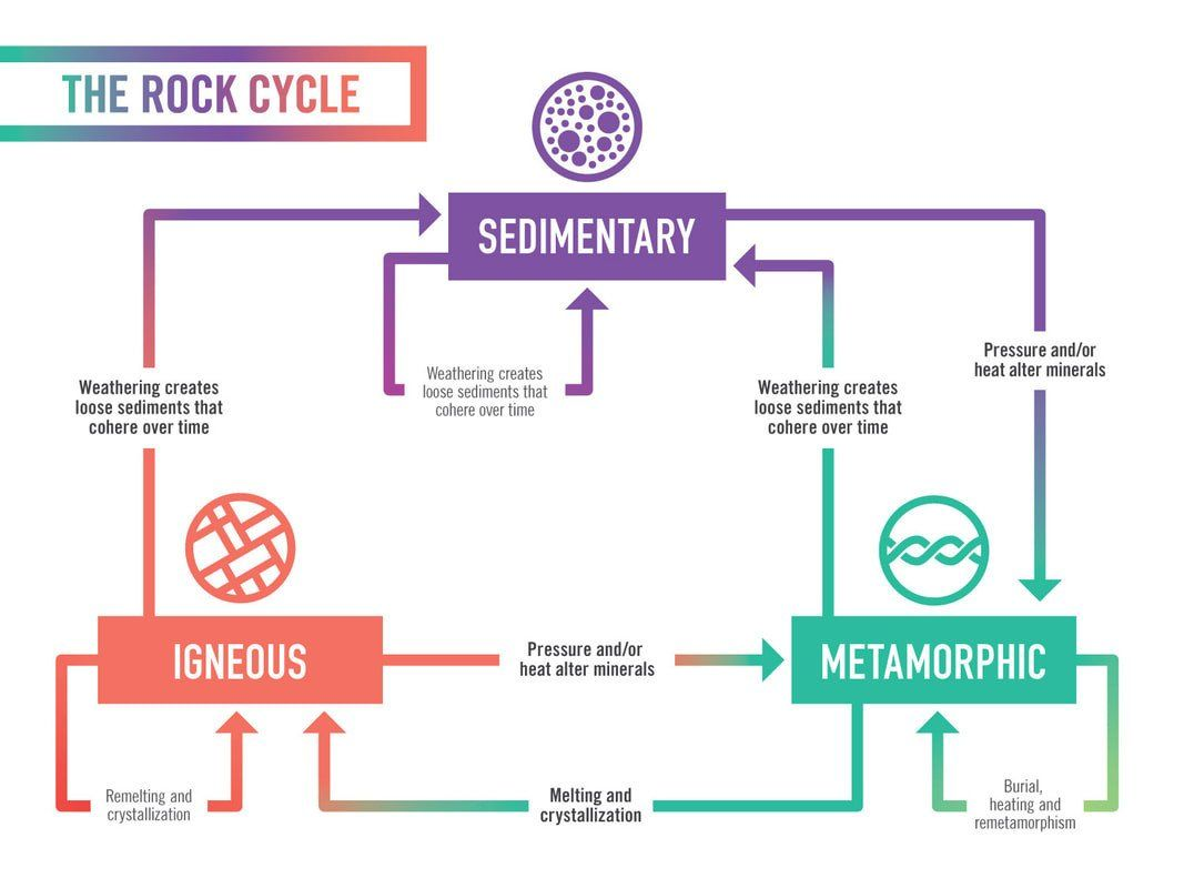 Rock Cycle Worksheet Answers Rock Cycle 8th Grade Science