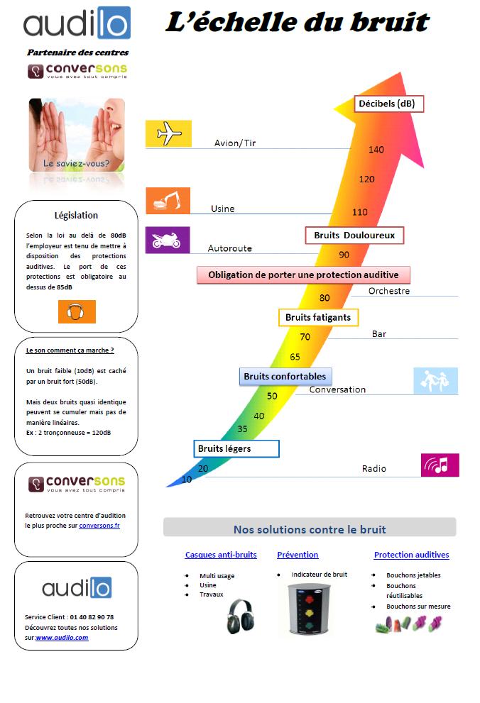 Echelle Du Bruit Recherche Google Preparateur En Pharmacie Echelle Pharmacie