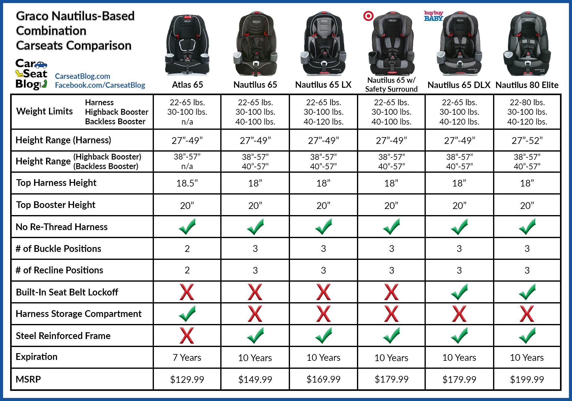 Graco Nautilus Based Combination Seats Comparison Graco Carseat