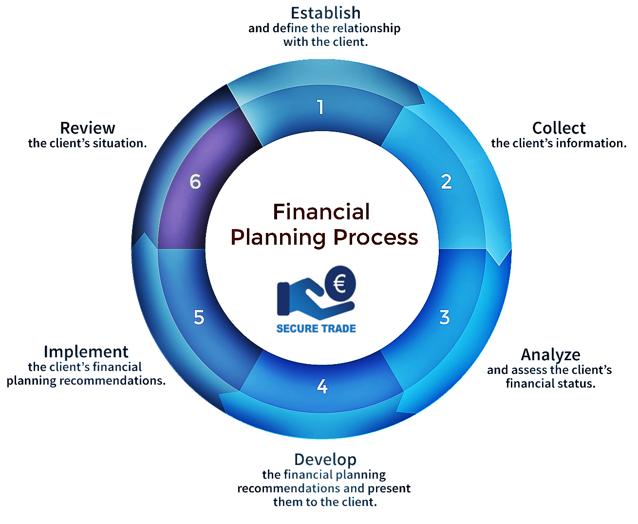 Check Out The Life Cycle Of Financial Planning Process Via Secure247trade Financial Planning Life Cycles Insurance Marketing