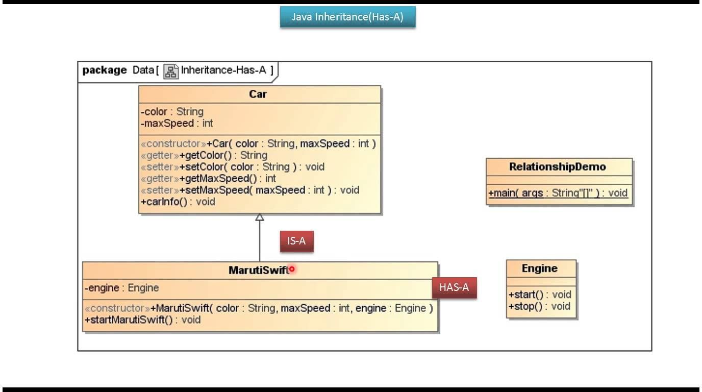 Java tutorial java inheritance has a relationship car j2ee java tutorial java inheritance has a relationship car baditri Image collections