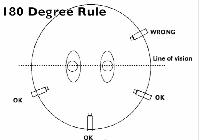 Image result for 180 degree rule