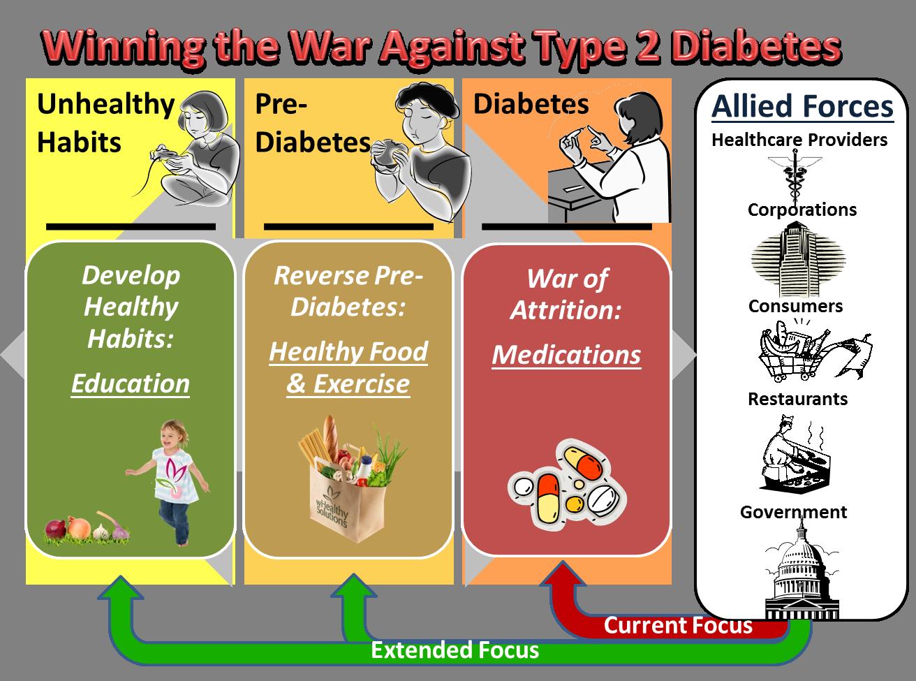 diabetes type 2 overgewicht