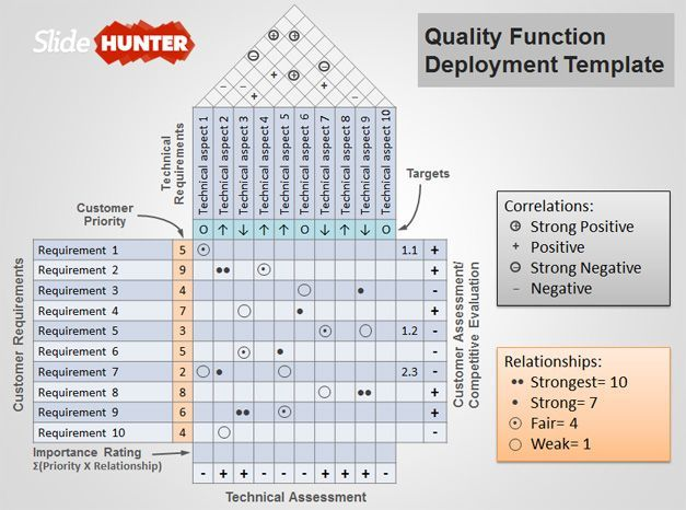 Quality Function Deployment Template - get more free templates at - change management template free