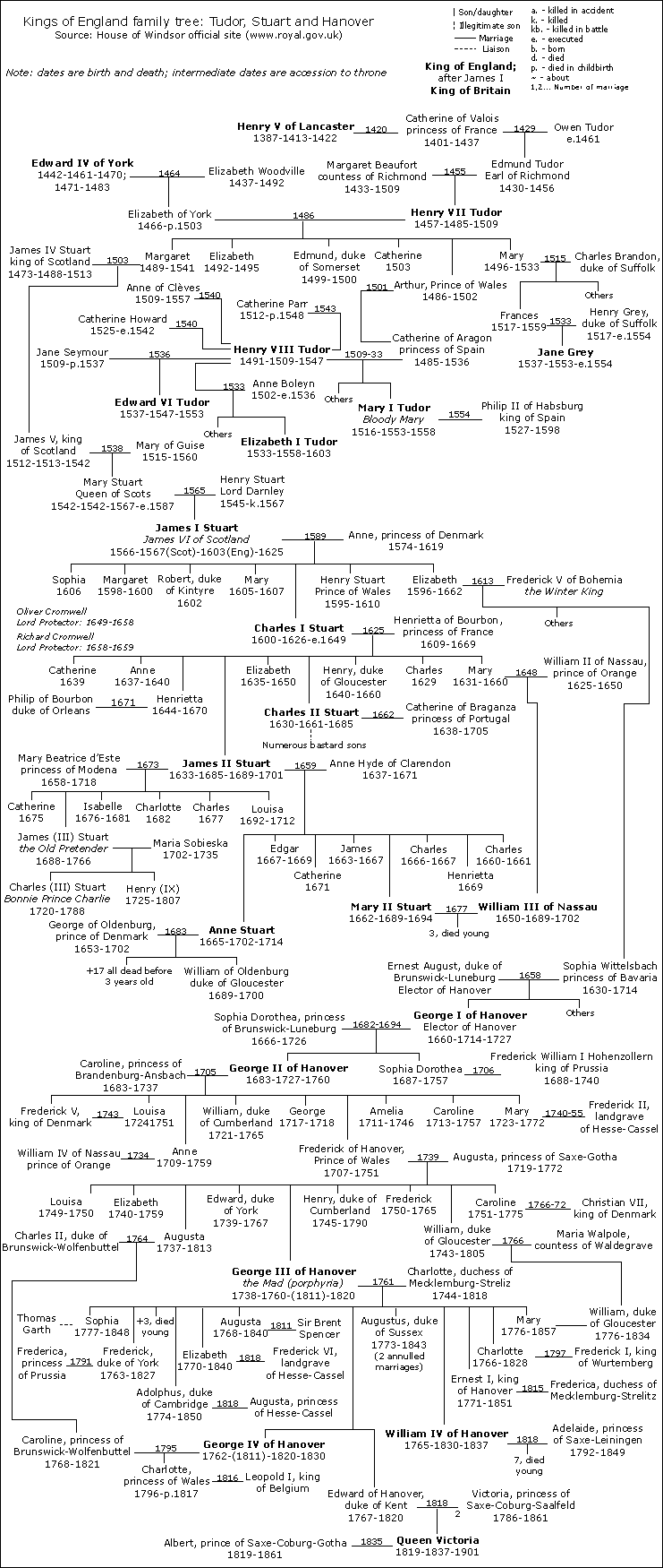 FAMILY TREE - England-Tudor