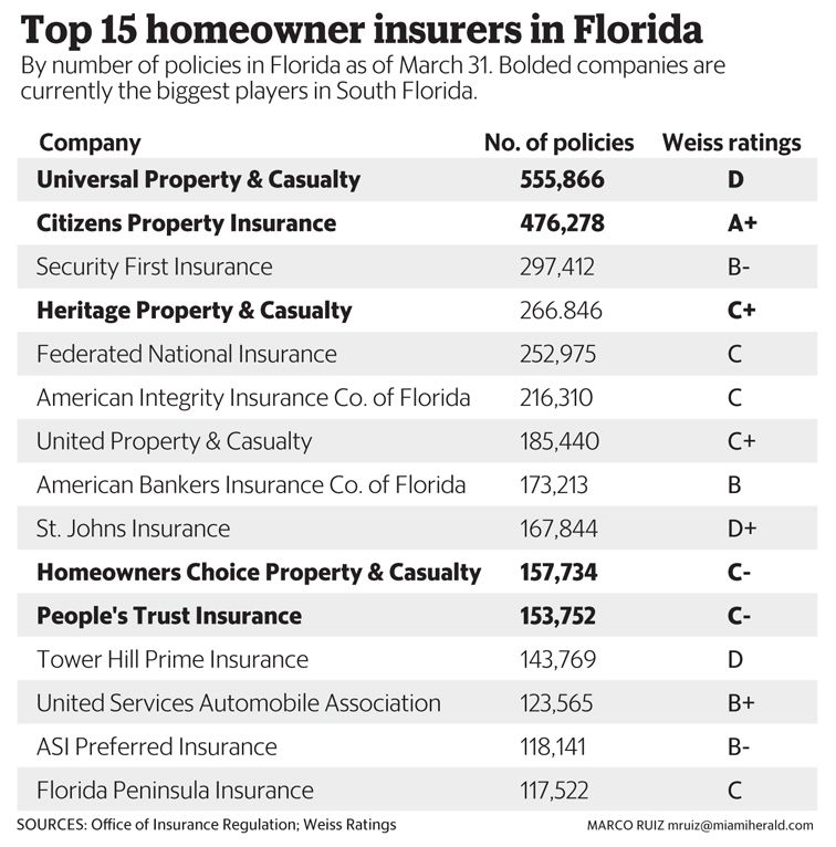 Will Your Homeowner Insurance Protect You If The Big One Hits Florida Insurance Homeowners Insurance Insurance Industry