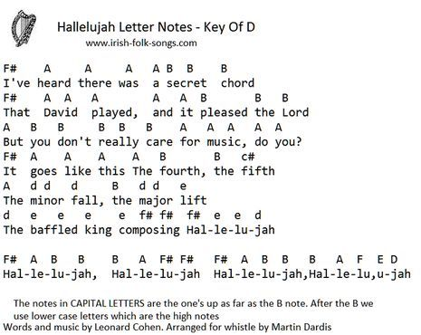 Image Result For Hallelujah Piano Notes With Letters With Images