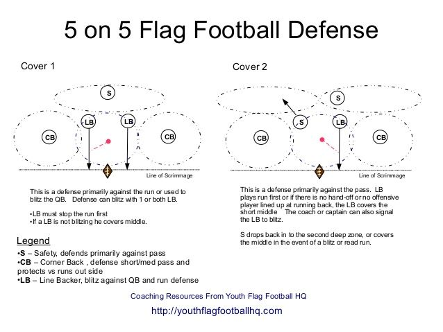 5 On 5 Flag Football Defense Diagram Flag Football Football