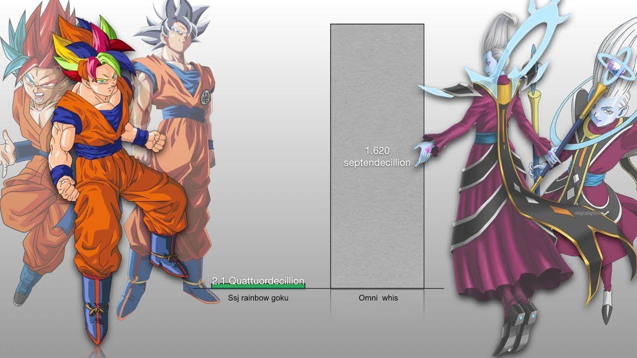 Ssj Rainbow Goku Vs Omni God Whis Power Levels Db Omni Goku Vs Goku Rainbow