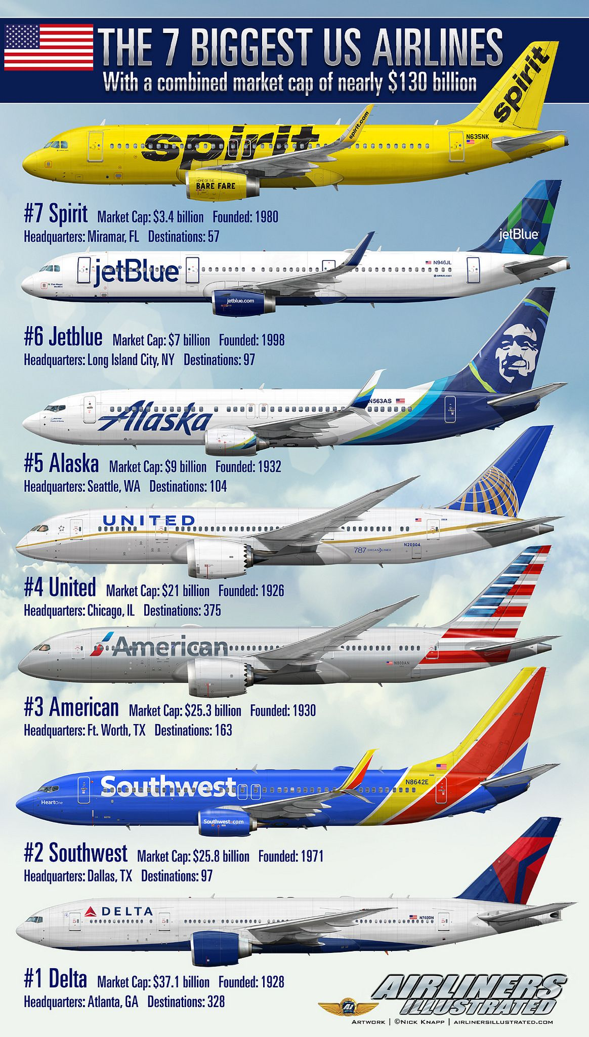 The 7 biggest US airlines Airliner Profile Art Aircraft