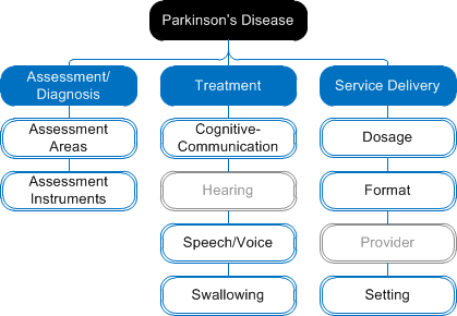 speech pathology clinical practice guidelines