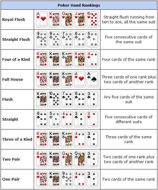 Video poker strategy chart free