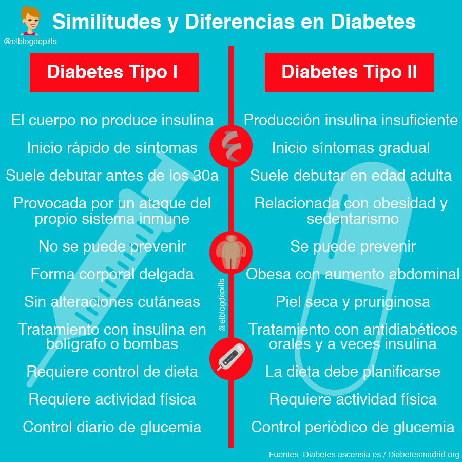 reducción de la dieta india de triglicéridos para la diabetes gestacional