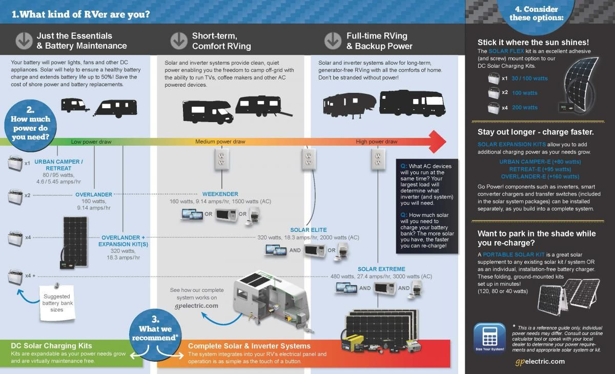 Rv Solar Sizing Power Your Adventure With Solar Go Power Rv Solar Power Solar