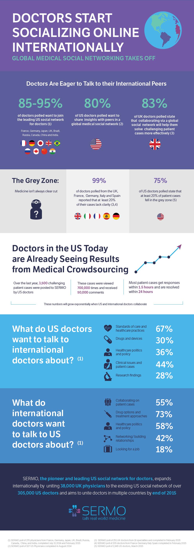 Los médicos apuestan cada vez más por la comunicación online con otros sanitarios. #infografia #eSalud #eHealth #RedesSociales #hcsmeuES