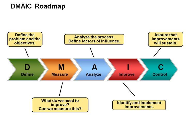 Lean Six Sigma Dmaic Roadmap Project Management And Pmbok
