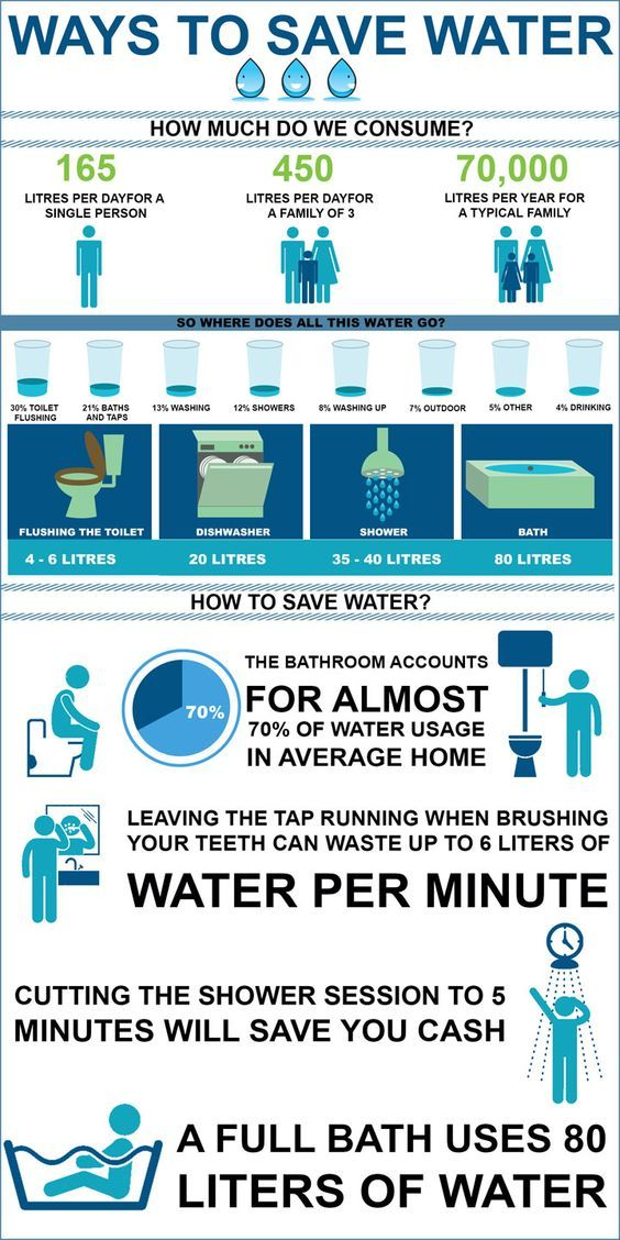 How To Save Water Ways To Save Water Water Saving Tips Save Water