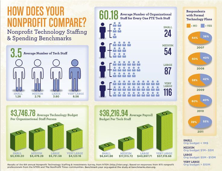 How Does Your Nonprofit Compare? Nonprofit Technology