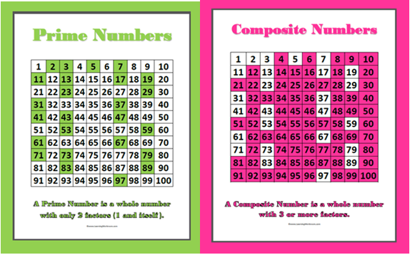 Image result for prime and composite number poster