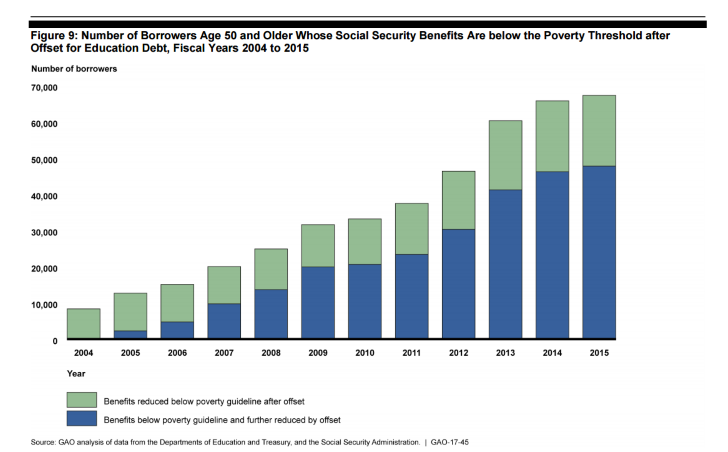 More Borrowers Are Losing Social Security Benefits Over Old Student Loans Social Security Benefits Student Loans The Borrowers
