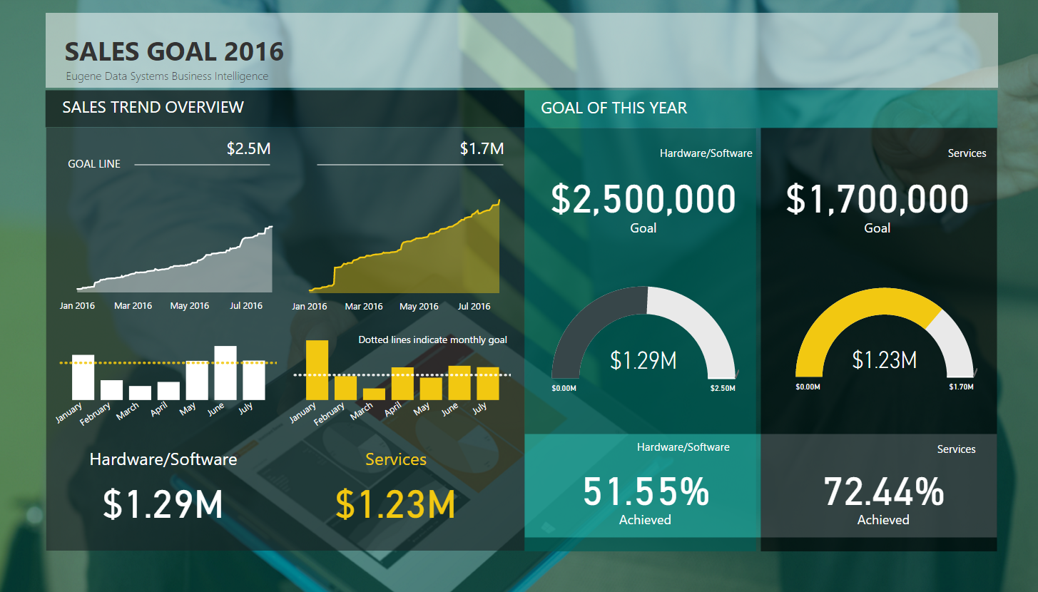 business sales report powerbi
