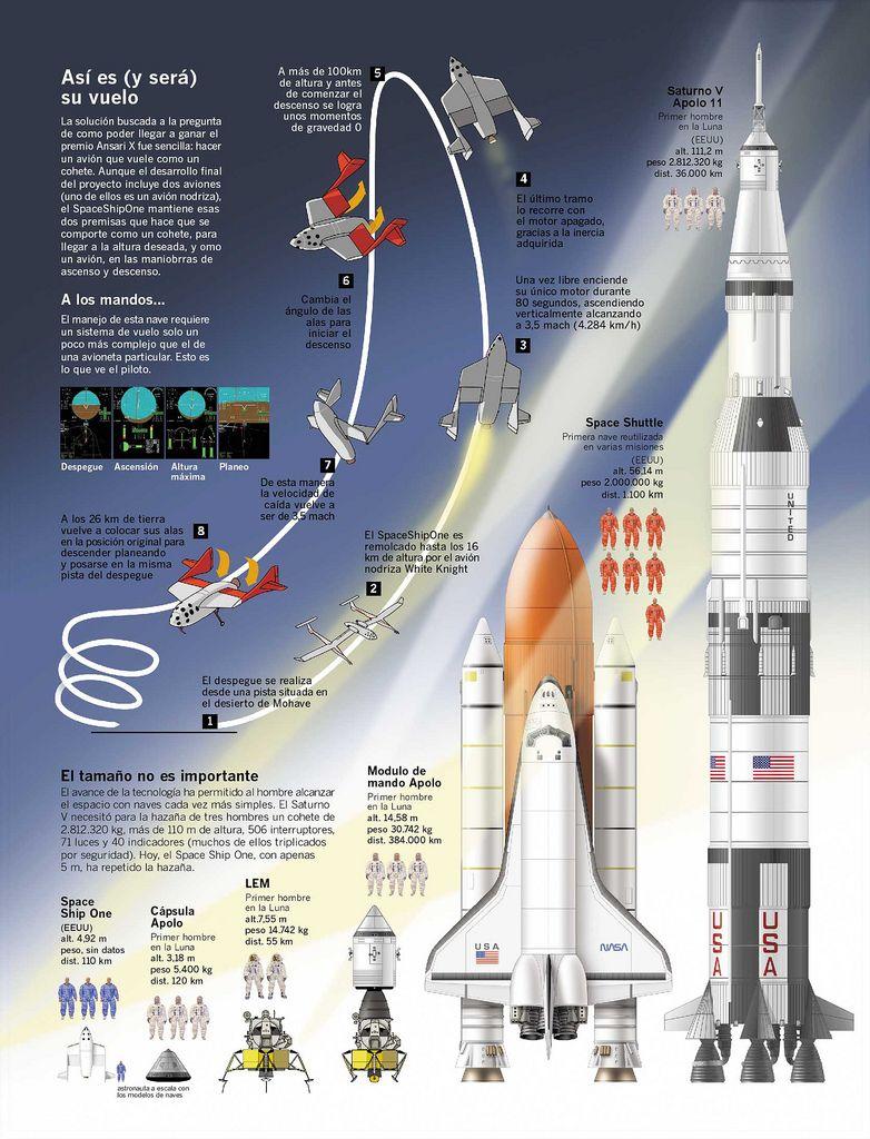 Premio Ansari Space And Astronomy Space Travel Apollo Space Program