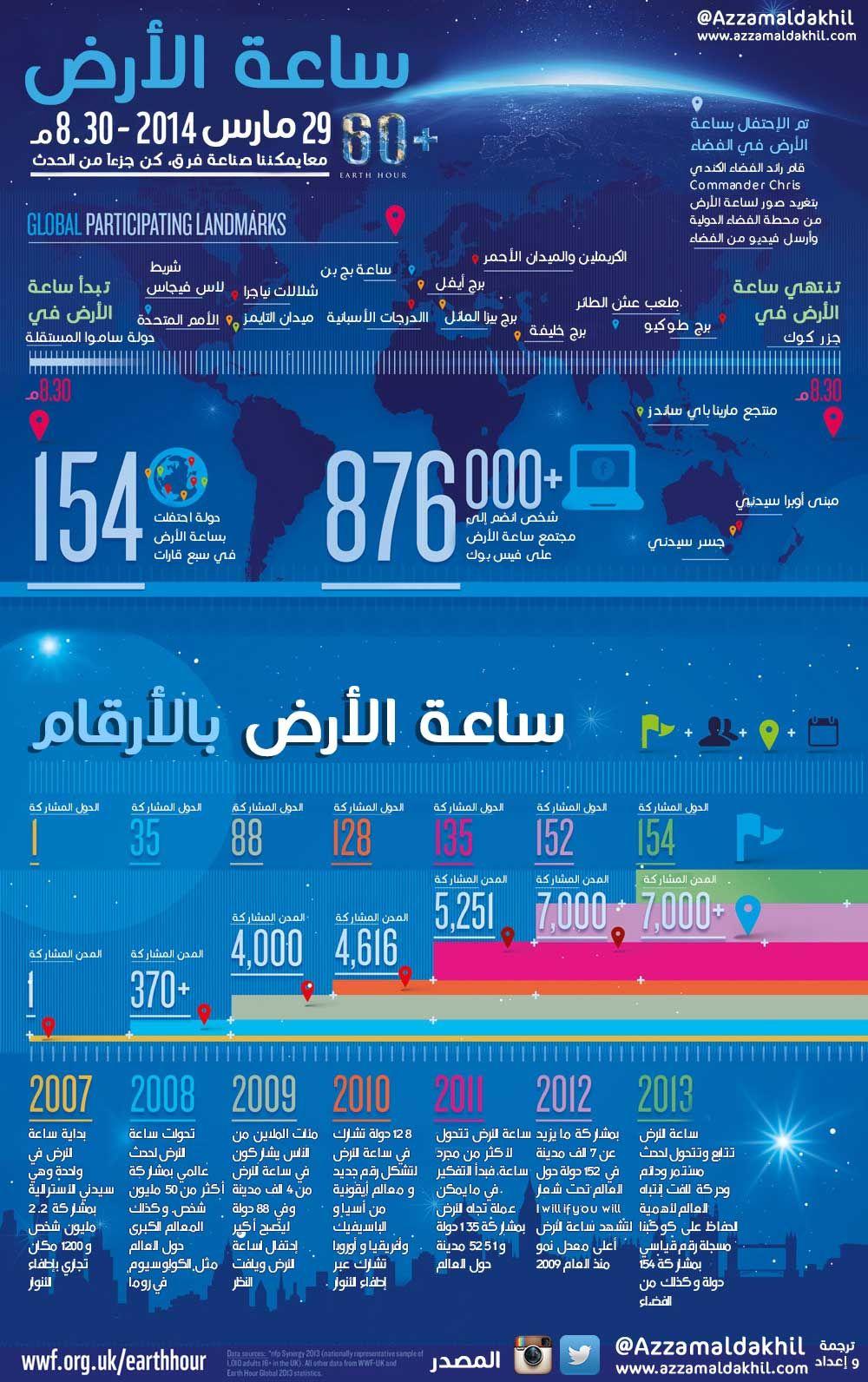 ساعة الأرض Http Azzamaldakhil Com Azzam 2014 03 27 D8 B3 D8 A7 D8 B9 D8 A9 D8 A7 D9 84 D8 A3 D8 B1 D8 B6 Infographic Info Education