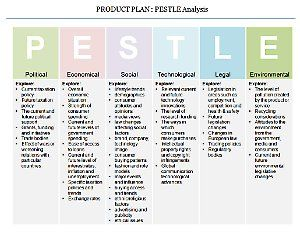 Product plan pestle analysis strategy pinterest for Pestel analysis template word