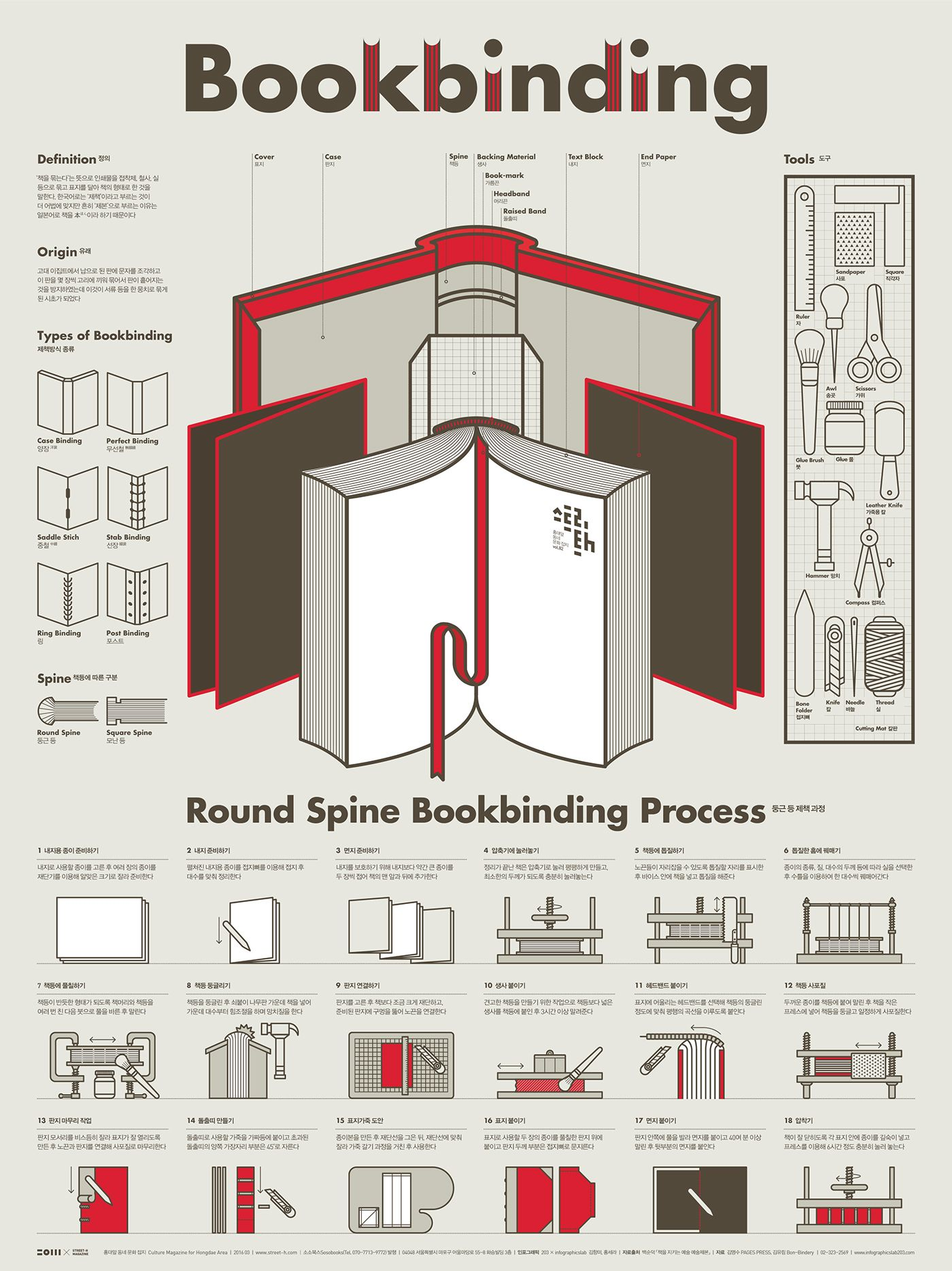 Photo of 1603 Bookbinding Infographic Poster