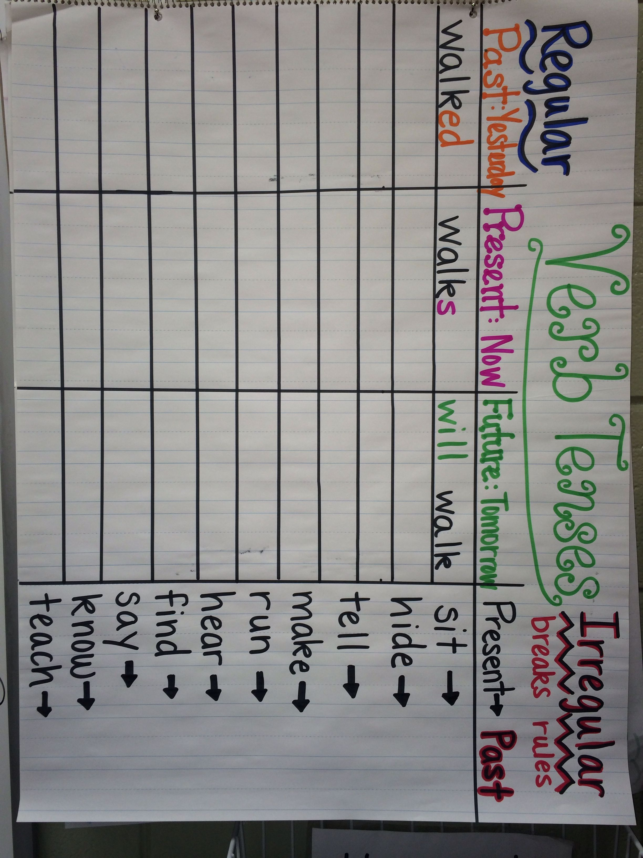 Verb Tenses Anchor Chart Regular And Irregular