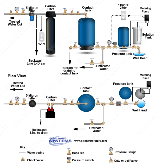 pin on well water treatment diagrams  iron filter pro ox with chlorine tank