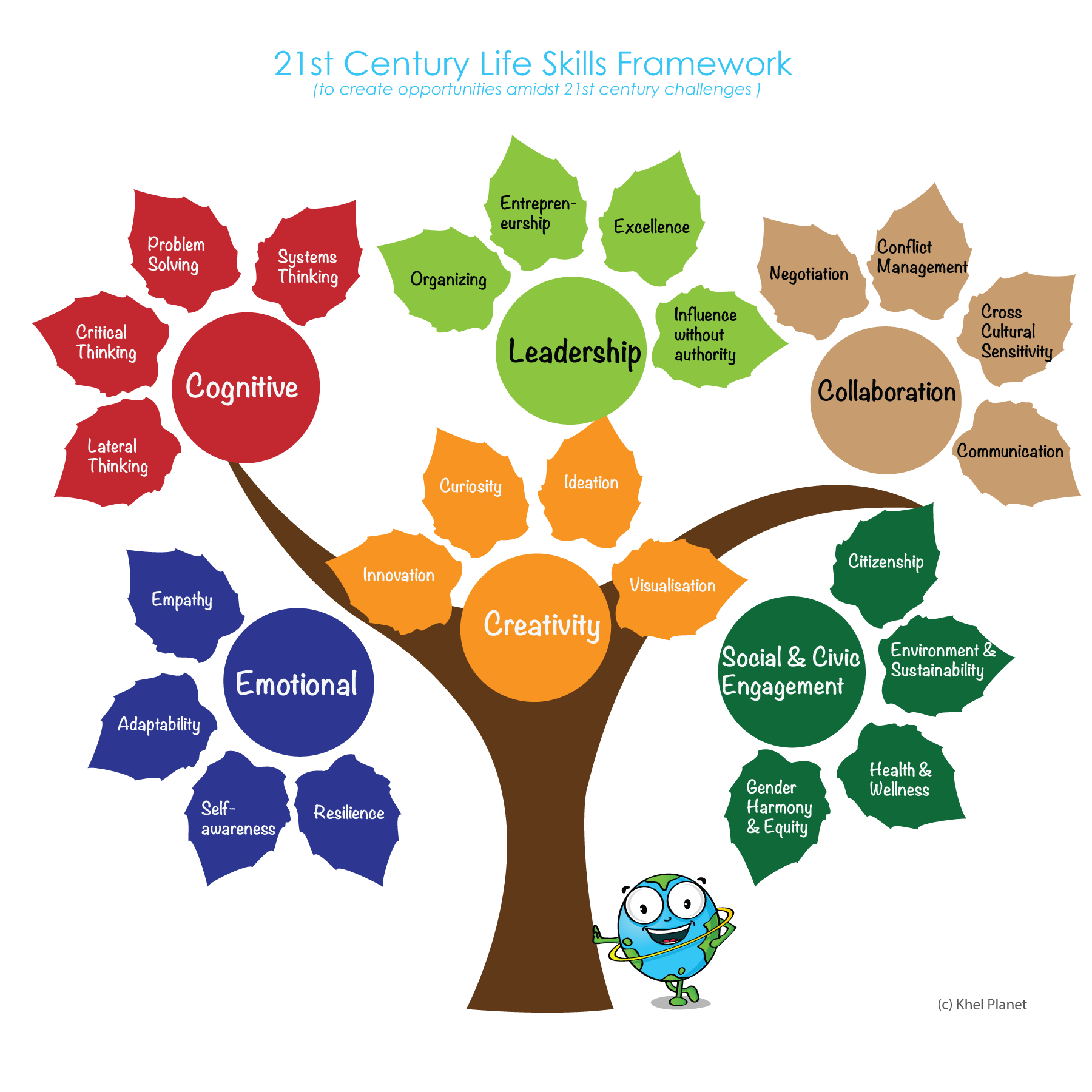 life skills for personality development Help students think about the different personality traits needed to do different jobs.