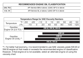 1 Home Quora Engineering F 10 Viscosity