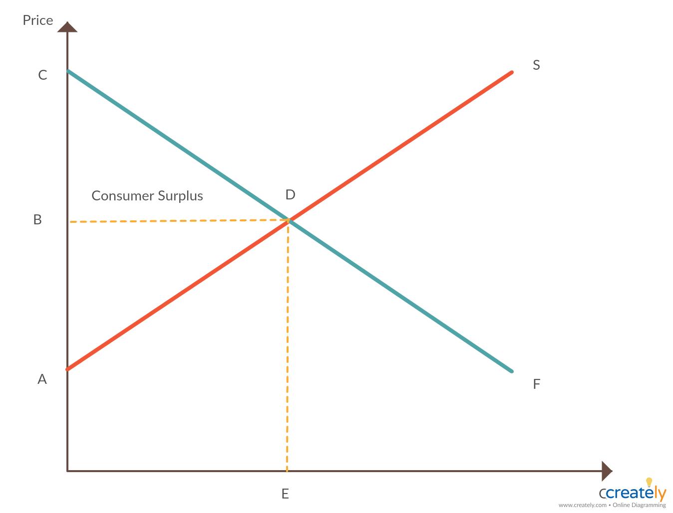 Consumer Surplus Graph Example Graphing Example Diagram