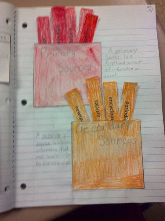 Sheilas Foldable For Primary And Secondary Resources Red Is A