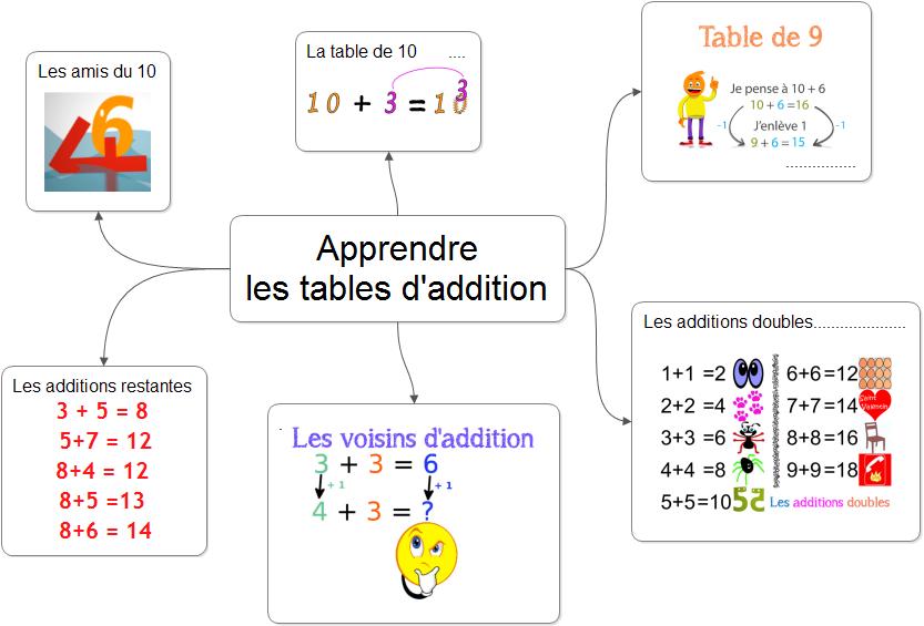 Apprendre les tables d'addition en 6 étapes -Doxacours ...