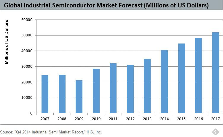 IHS global industrial semiconductor market Semiconductors - sales forecast