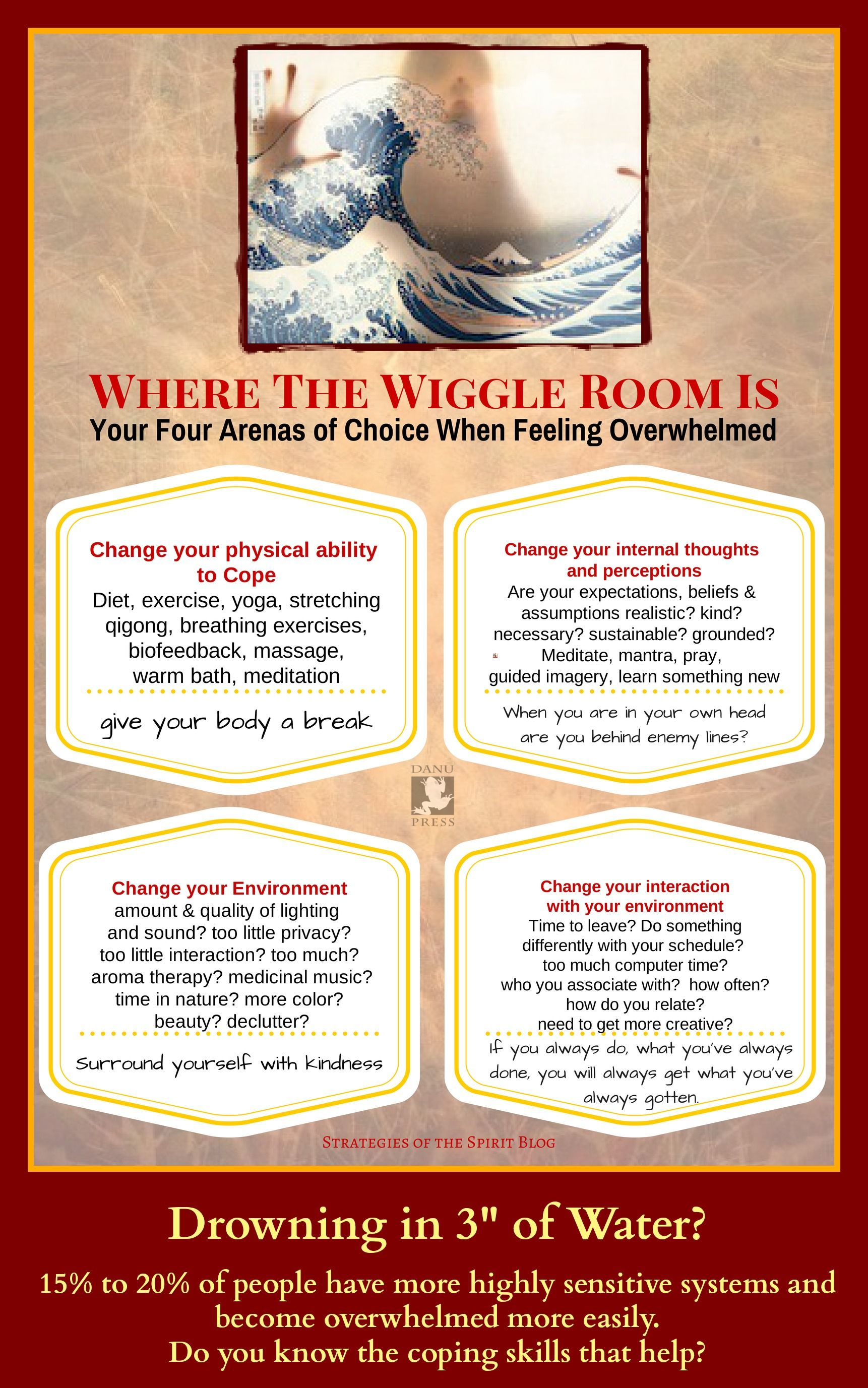 The Four Arenas Of Choice And Change Always Within Your