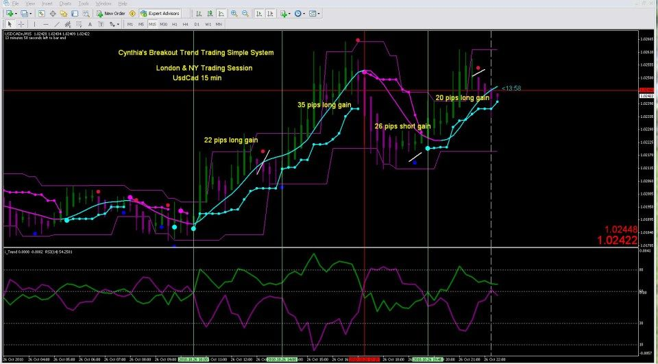 Why I Use The Easy Forex Breakout Trend Trading Simple System