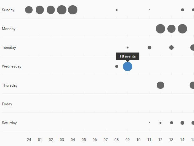 Github inspired punchcard graph plugin for jquery punchcardjs js is a jquery plugin for creating github inspired dynamic punchcard graph to visualize the user activity on your web app ccuart
