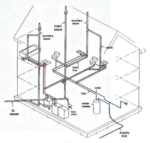 House water plumbing diagram diy plumbing pinterest diagram house water plumbing diagram ccuart Choice Image