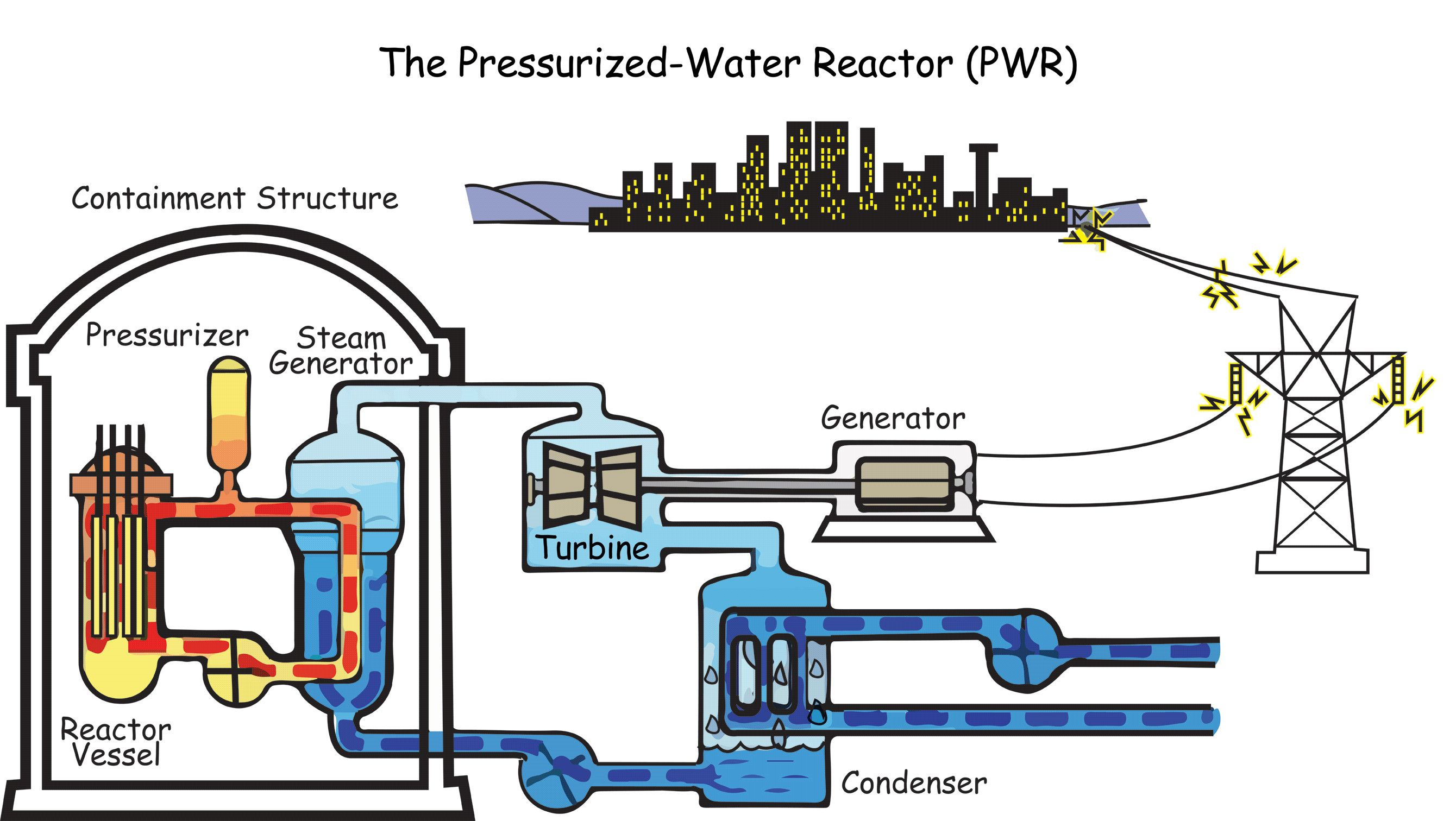 How nuclear power plant works electrical engineering how nuclear power plant works pooptronica Choice Image