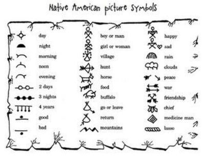 Navajo Man Symbols Clipart Library